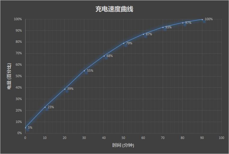 50W快充+升降式摄像头 OPPO Find X评测:未来已来的照片 - 39