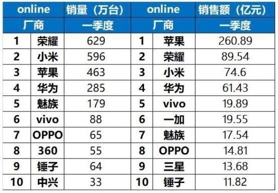 不愧互联网手机龙头:荣耀手机创京东超品日销售记录的照片 - 5