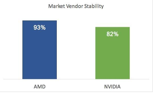 高压测试报告:AMD显卡驱动稳定性比NVIDIA更高