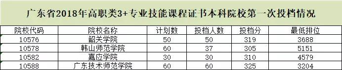 """投档结果公布!广东省2018年""""3+证书""""本专科院校投档录取情况"""