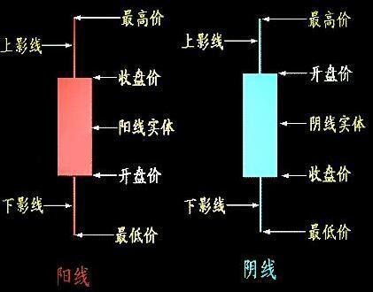 怎样看K线图,外汇K线图有几种分类?