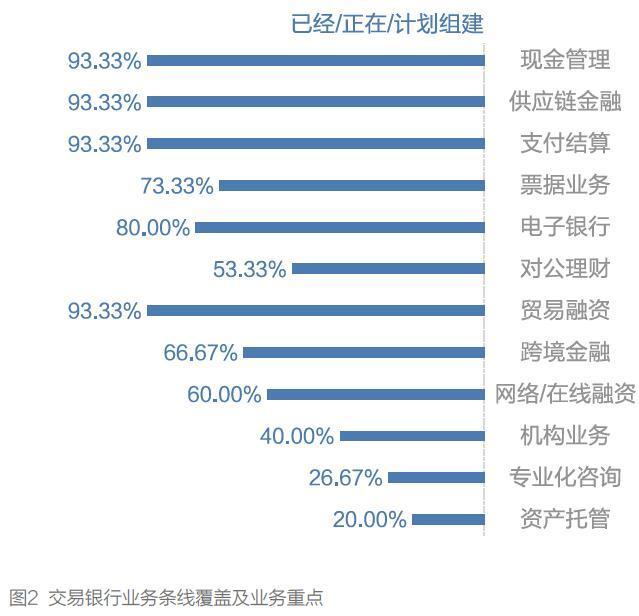 《《2018中国交易银行服务发展基准报告》精彩节选》