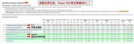 打破世界纪录!Yi+目标检测准确率位列PASCAL VOC第一