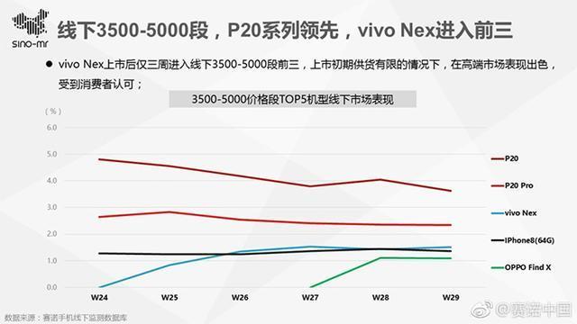 Vivo NEX手机叫好又叫座:杀入高端价位前三 高学历用户多的照片 - 5