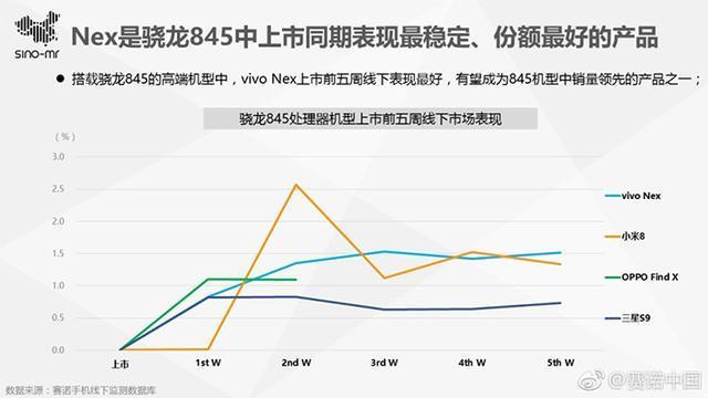 Vivo NEX手机叫好又叫座:杀入高端价位前三 高学历用户多的照片 - 6