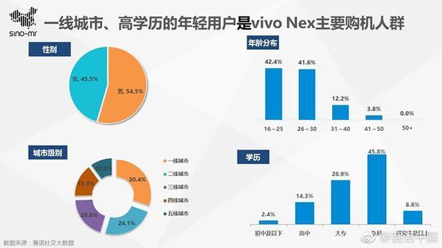 Vivo NEX手机叫好又叫座:杀入高端价位前三 高学历用户多的照片 - 8