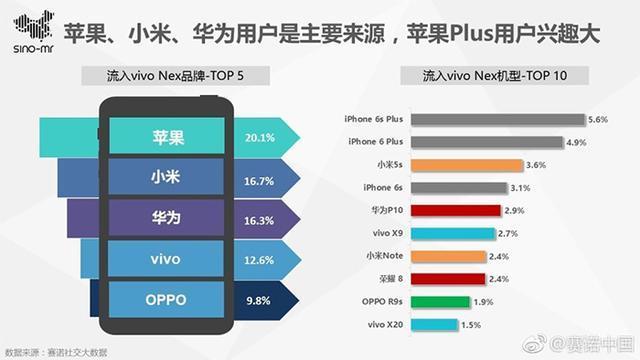 Vivo NEX手机叫好又叫座:杀入高端价位前三 高学历用户多的照片 - 7