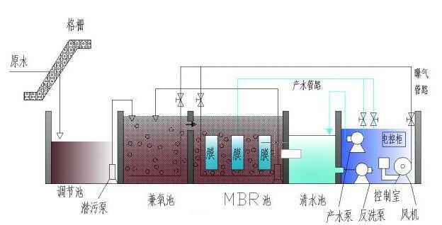 污水处理设备简易图