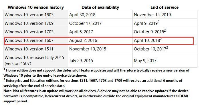 离退休还2个月 微软已推荐Win10周年更新设备尽快升级的照片 - 3