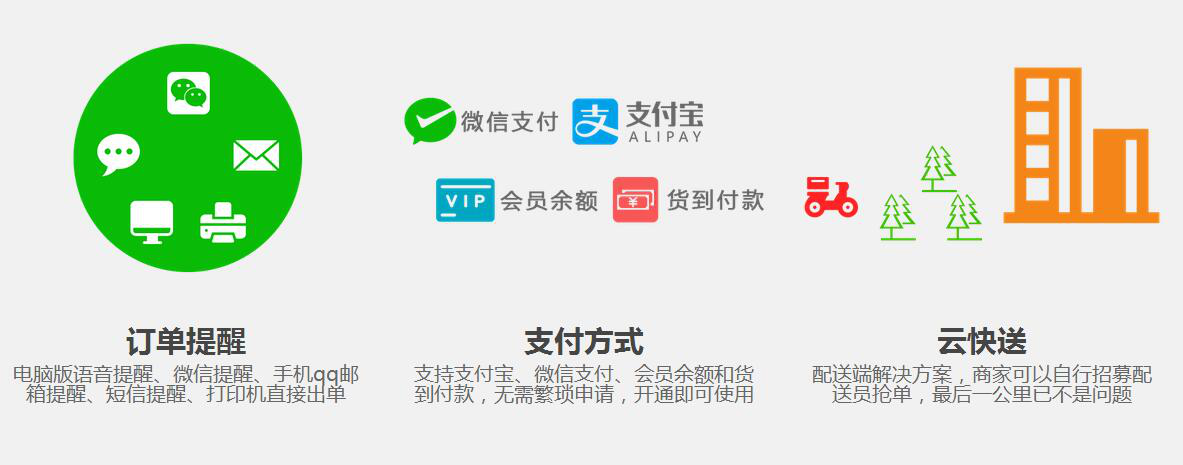 在互联网餐厅中,微信如何叫外卖呢? - 第2张  | 云快卖新手学院