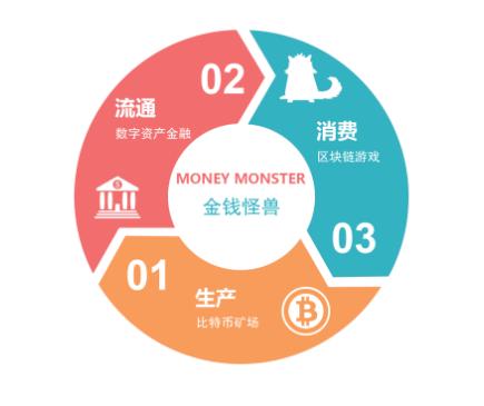 金钱怪兽,彰显区块链场景应用的独特魅力