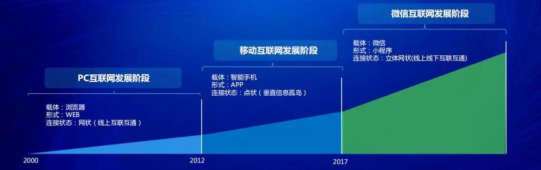 小程序电商红利至少5年,企业服务平台C位出道