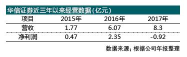 華信證券成史上唯一D類券商 會計師事務所拒絕就年報發表意見