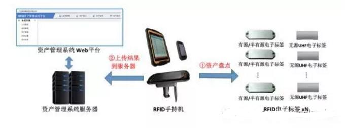 RFID资产管理-RFID超高频资产管理-RFID读写器-铨顺宏