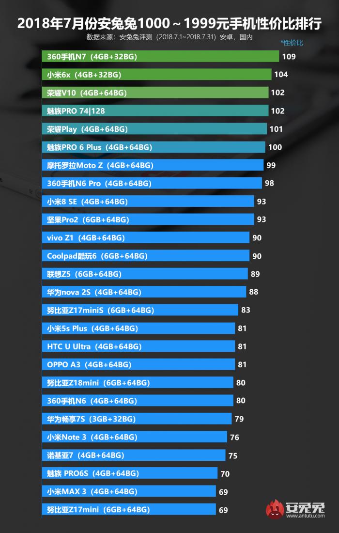 安兔兔发布2018年7月份Android手机性价比排行榜的照片 - 5