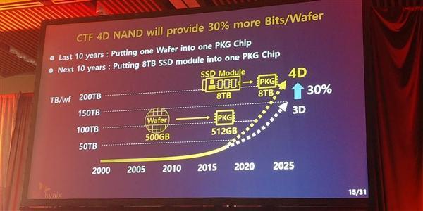 SK海力士宣布业内首款4D闪存:512Gb TLC、年末出样的照片 - 3