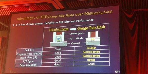 SK海力士宣布业内首款4D闪存:512Gb TLC、年末出样的照片 - 1