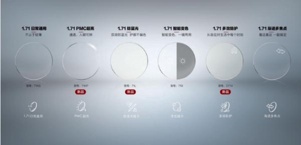 明月镜片1.71产品再扩军,六大系列引领行业升级