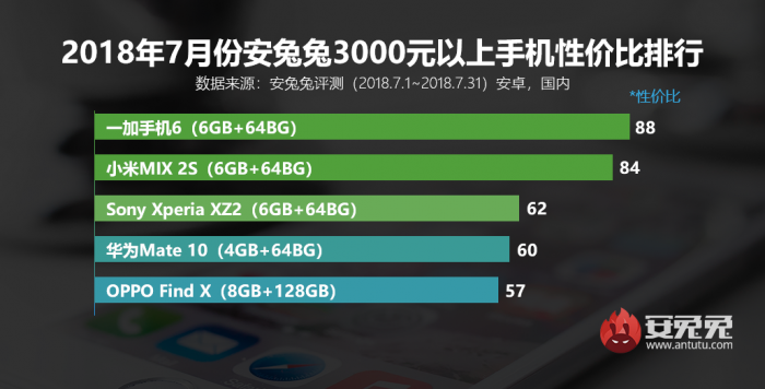 安兔兔发布2018年7月份Android手机性价比排行榜的照片 - 13