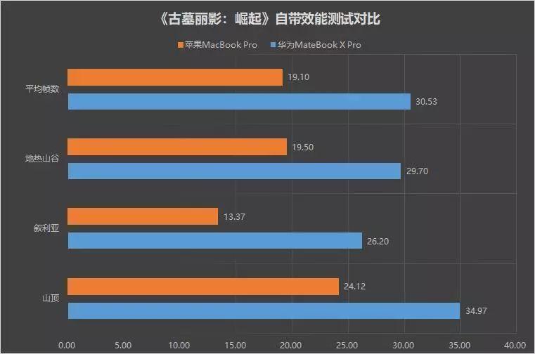 巅峰决战:华为MateBook X Pro苹果2018 MBP对比评测的照片 - 9