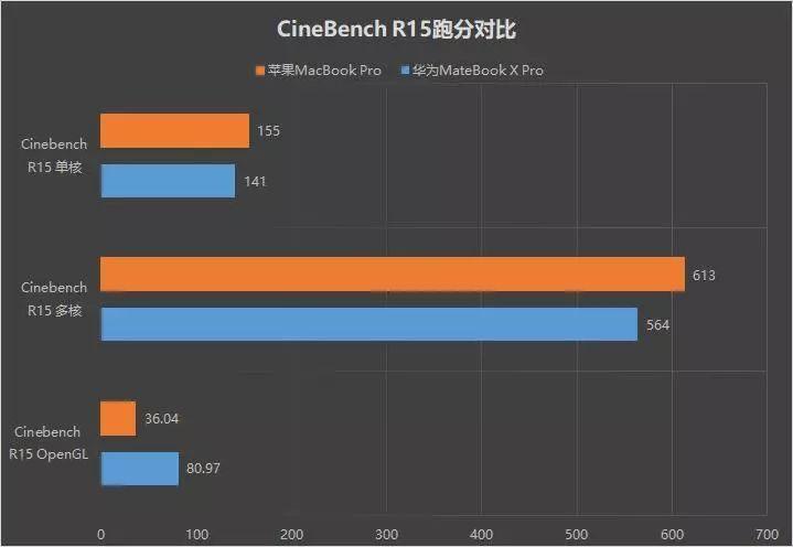 巅峰决战:华为MateBook X Pro苹果2018 MBP对比评测的照片 - 8