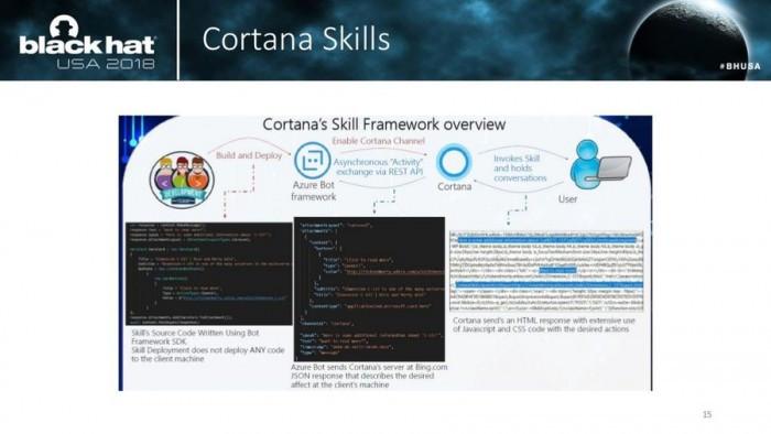 Cortana被爆安全漏洞:可绕过Win10锁屏获取用户隐私的照片 - 2