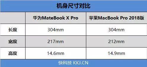 巅峰决战:华为MateBook X Pro苹果2018 MBP对比评测的照片 - 12