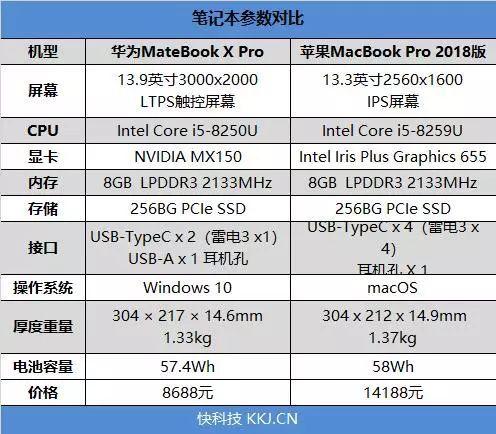 巅峰决战:华为MateBook X Pro苹果2018 MBP对比评测的照片 - 4