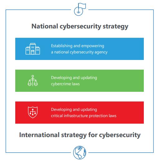 """微软宣布面向决策者的""""网络安全政策框架""""白皮书的照片 - 3"""