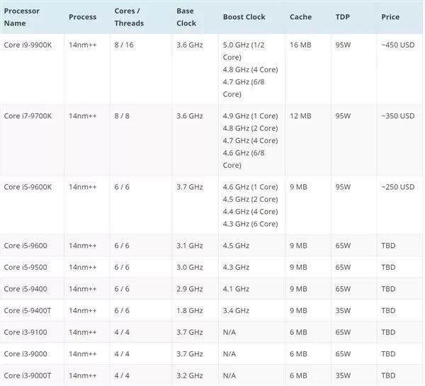 不挤牙膏!Intel 9代酷睿CPU发布时间来了:最高可加速到5GHz的照片 - 2