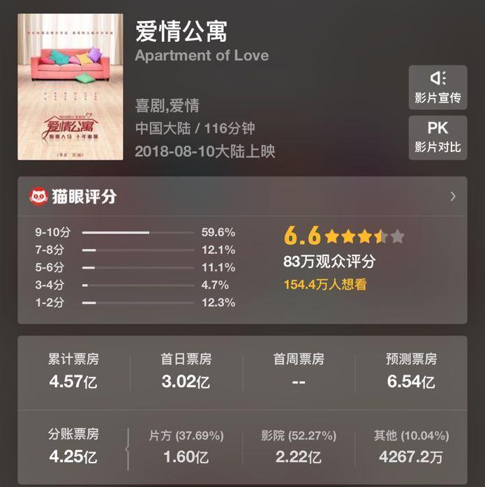 《爱情公寓》上映首日已回本,出品方有望赚一亿的照片 - 3