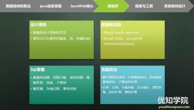 阿里P7架构师要求:Web核心+开源框架+大型网站架构!含面试题目!