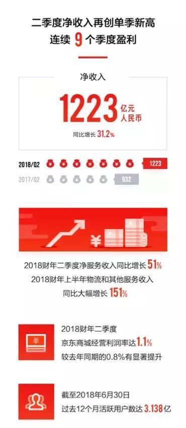 季度盈利9连发只是开始,京东押注技术还有3大红利-天方燕谈