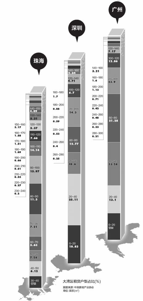 湾区9城租房账本:哪个城市包租