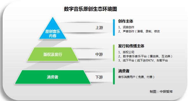 中国数字音乐发展进入高速期 行业生态日渐成熟规范