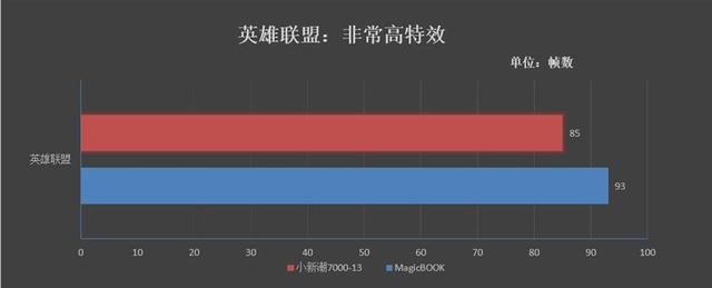 再造性价比神话!荣耀MagicBook锐龙触屏本评测的照片 - 28