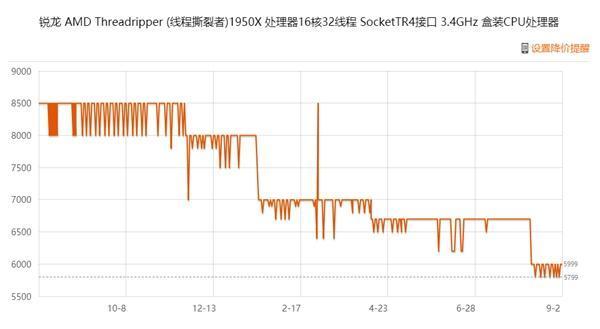 16核心32线程!AMD撕裂者二代2950X开卖的照片 - 2