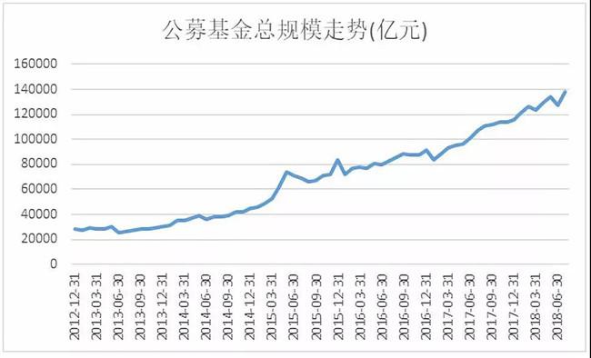 基金圈炸了!这类基金单月暴增9300亿,公募基金规模创历史新高