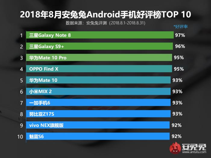 安兔兔发布:2018年8月Android手机好评榜的照片 - 1