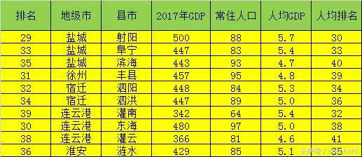 临清各县gdp排名_山东150县区经济实力排行 威海一区县进前十名