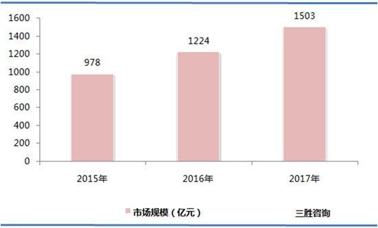 2018年中国宠物市场分析及预测:市场规模将达1729亿元