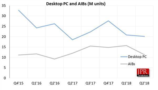 挖矿崩盘 独立显卡市场暴跌:NVIDIA重占七成的照片 - 2