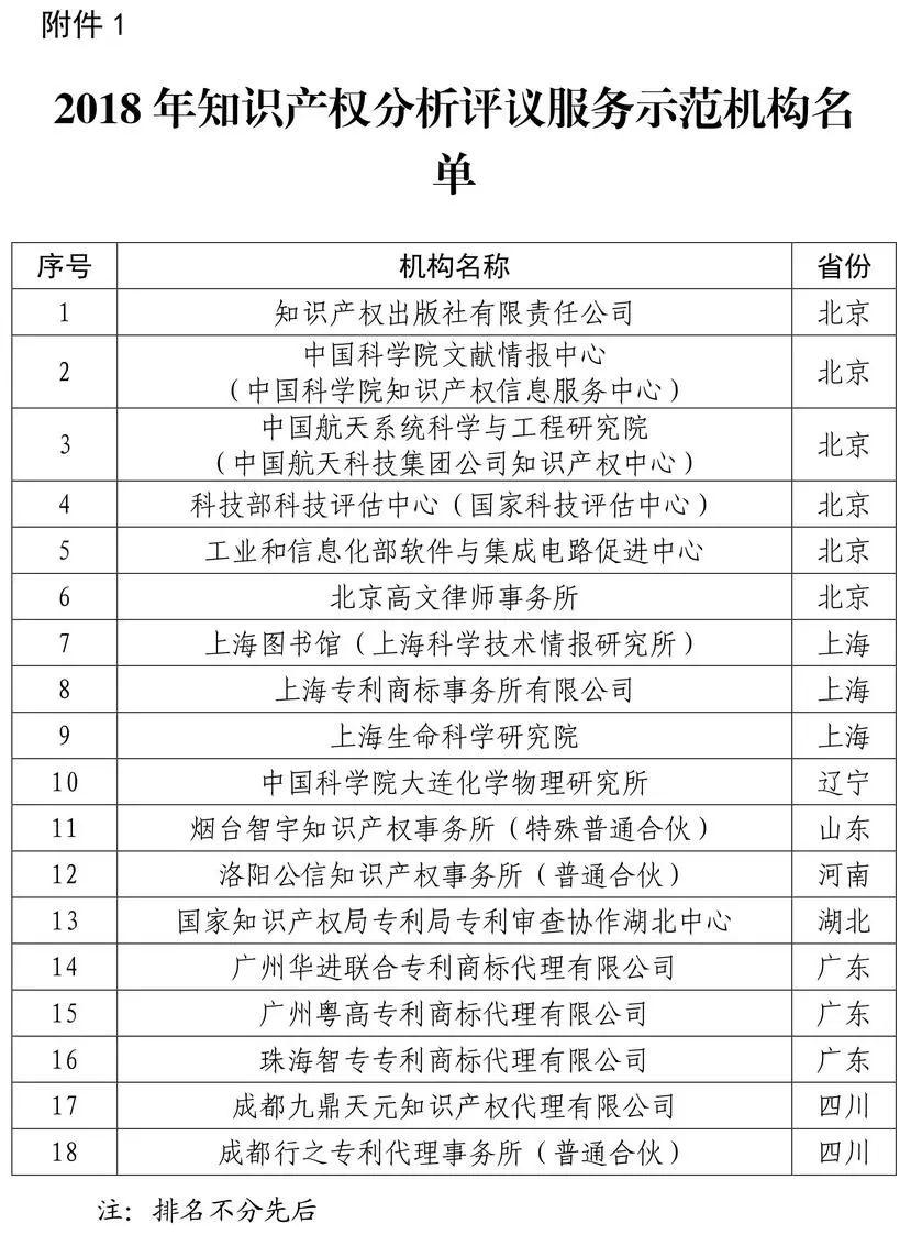 七弦琴入选2018年知识产权分析评议服务示范机构培育名单!