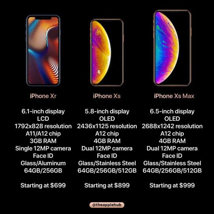 苹果2018年秋季发布会议程曝光:三款iPhone信息汇总的照片 - 2