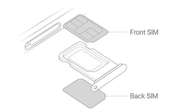 iPhone XR/XS Max国行双卡双待详解的照片 - 2