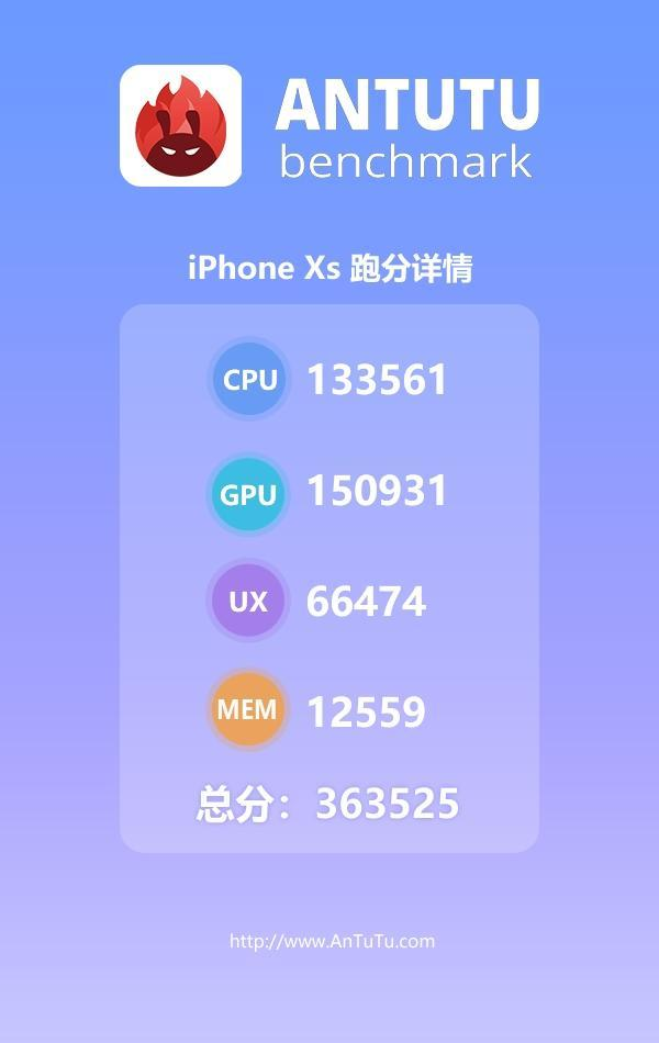 高达36万分 苹果A12仿生芯片安兔兔成绩出炉的照片 - 2