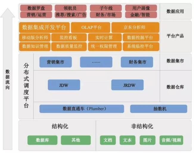 【商业大数据】从京东618大数据井喷谈起