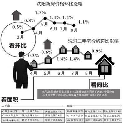 8月沈阳新房二手房价格环比涨幅