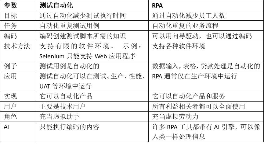 什么是RPA,RPA教程、工具和应用示例及实施方法