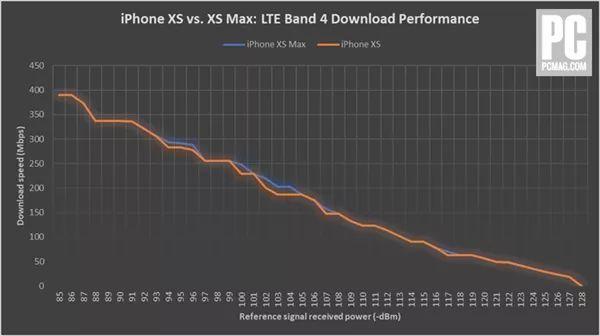 新iPhone信号太差?外媒实测:结果太意外的照片 - 3